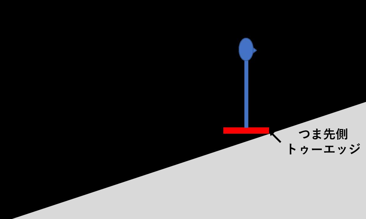 スノーボードの安定状態