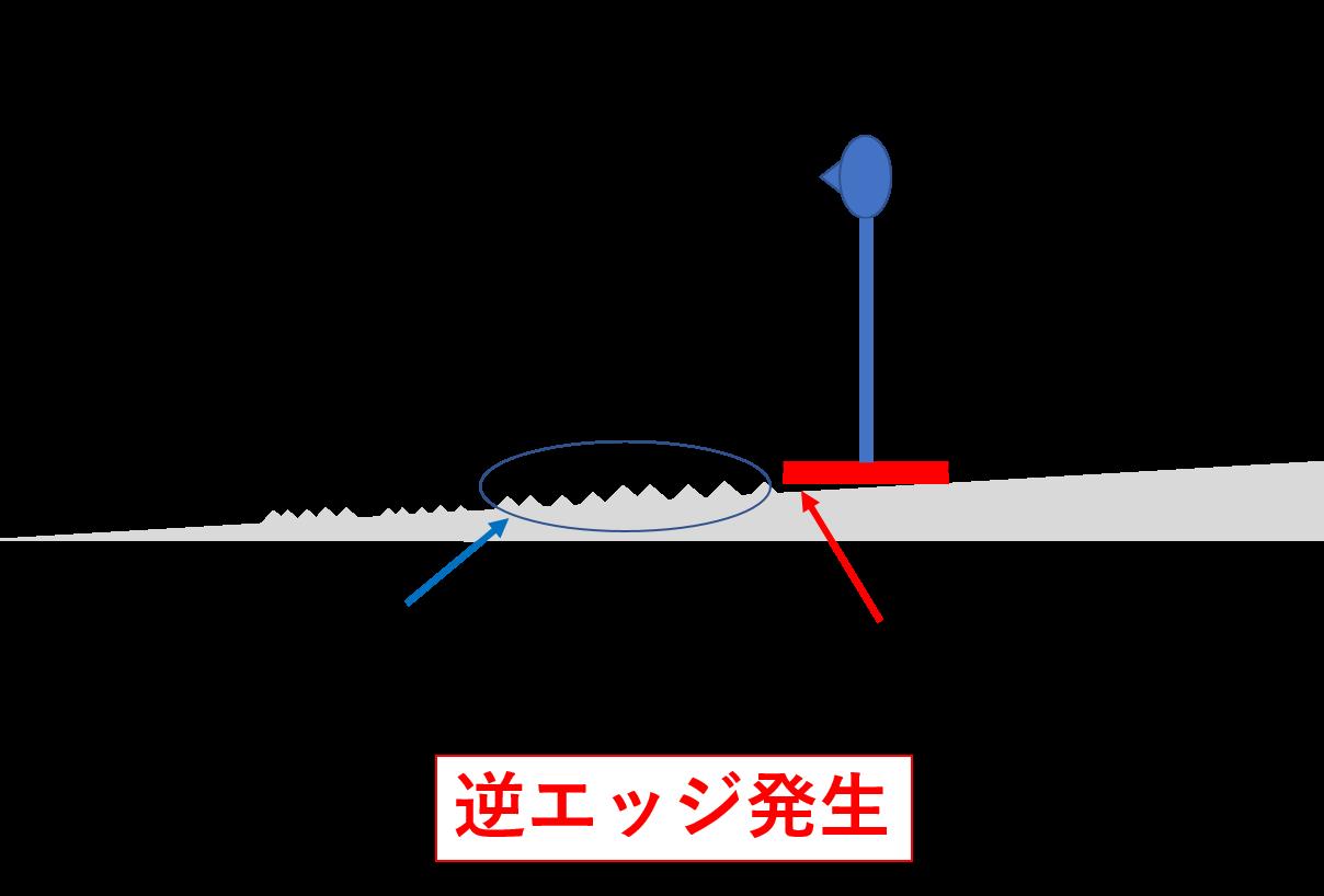 逆エッジの起こりやすい斜面