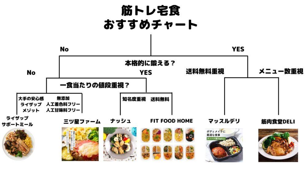 筋トレ宅食おすすめチャート