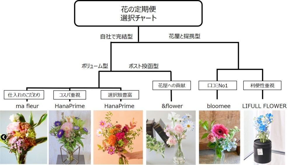 花の定期便選び方